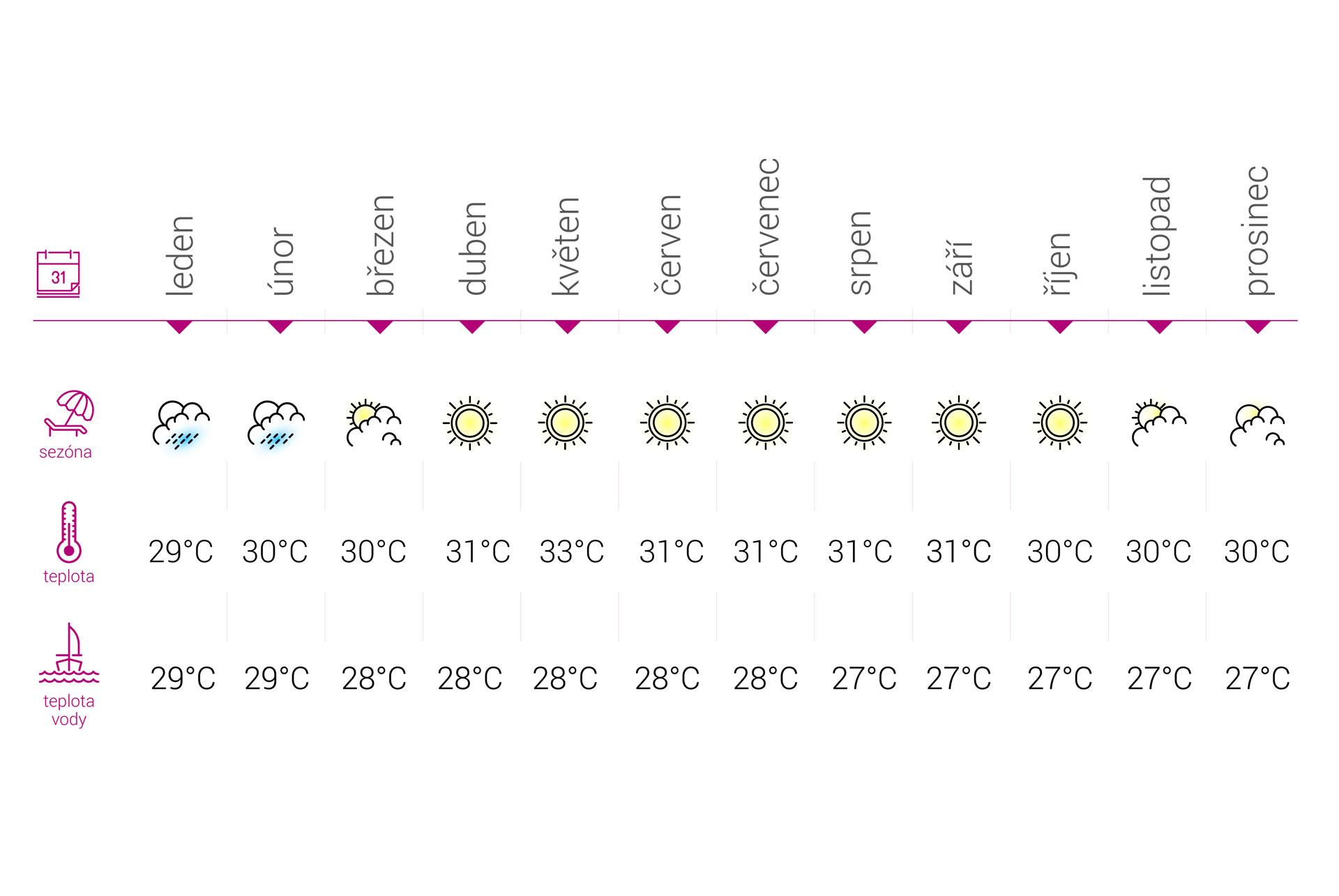 Bali Počasí